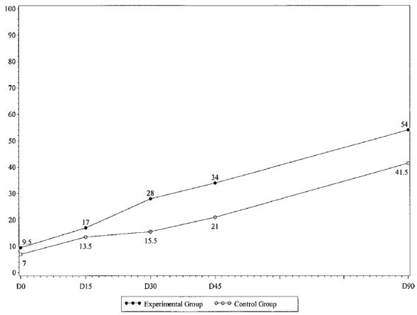 図:早期集中リハビリの効果