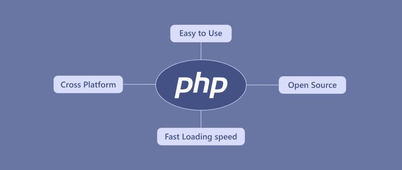পিএইচপি ( PHP) কি?(PHP Advance Course)