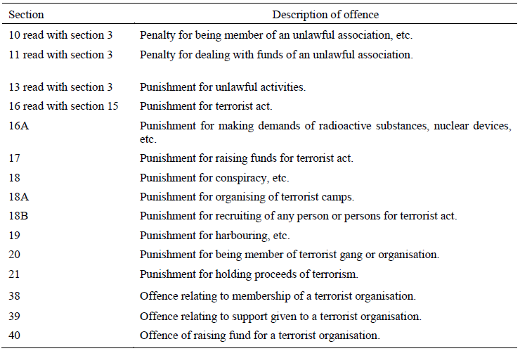 PARAGRAPH 4 OFFENCES UNDER THE UNLAWFUL ACTIVITIES (PREVENTION) ACT 1967 (37 OF 1967)