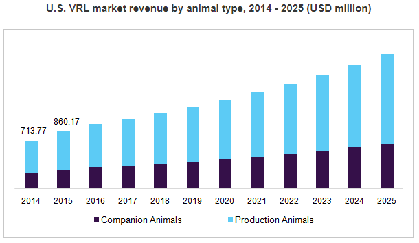 Grand View Research: Veterinary reference laboratories (VRL