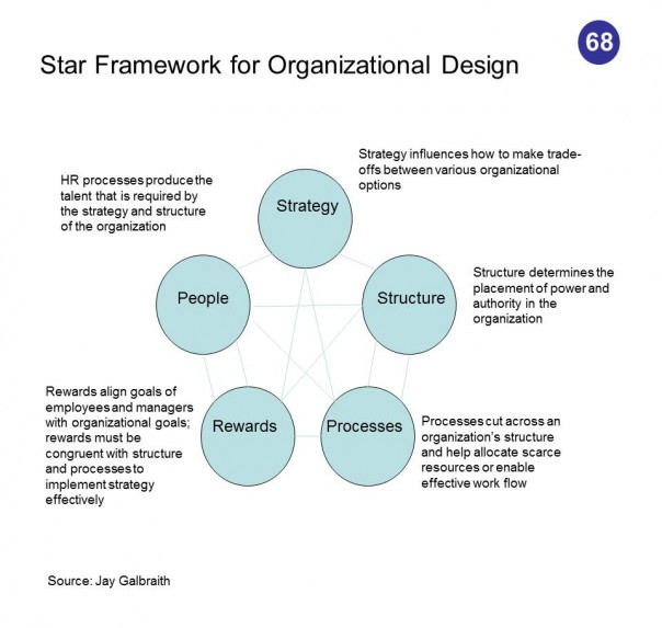 how organisational structure and strategic planning can Strategy, strategic planning, organisation structure, environment and organisational effectiveness information was collected using a pretested survey instrument that.