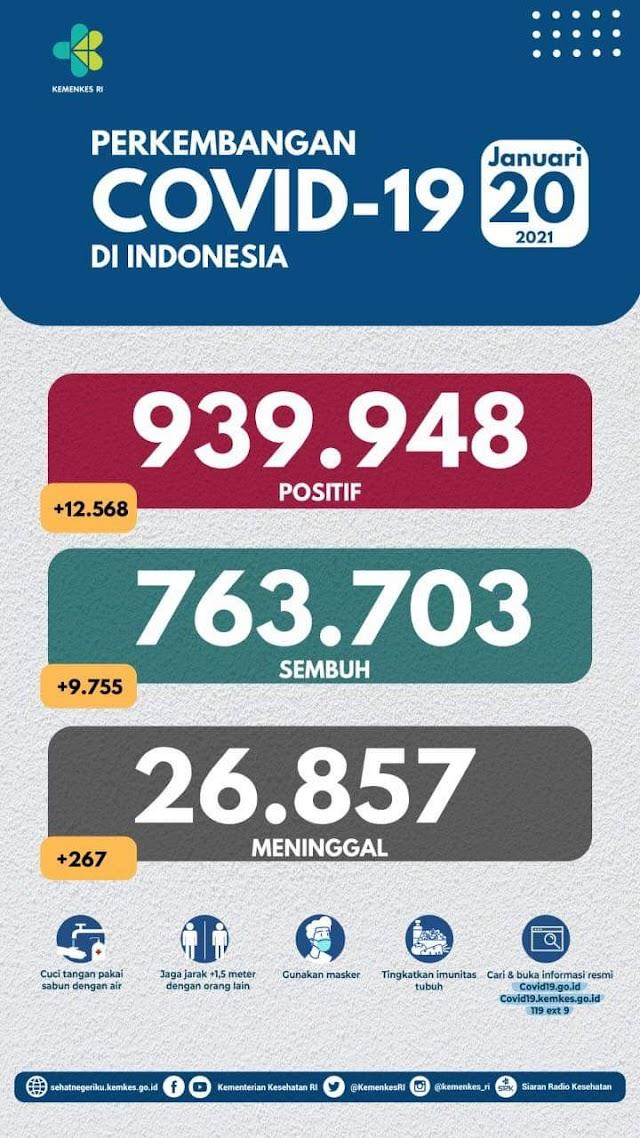 (20 Januari 2021) Jumlah Kasus Covid-19 di Indonesia
