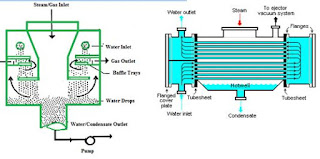 Factors That Influence Condenser Performance