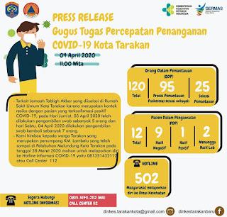 Press Release COVID-19 Tarakan 4 April 2020 - Tarakan Info