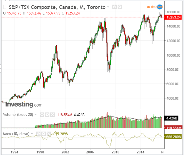 After Reaching All Time Highs Earlier This Year Canada S Tsx Index Has Dropped To Around The 15 250 Level As Shown On Following Monthly Chart An