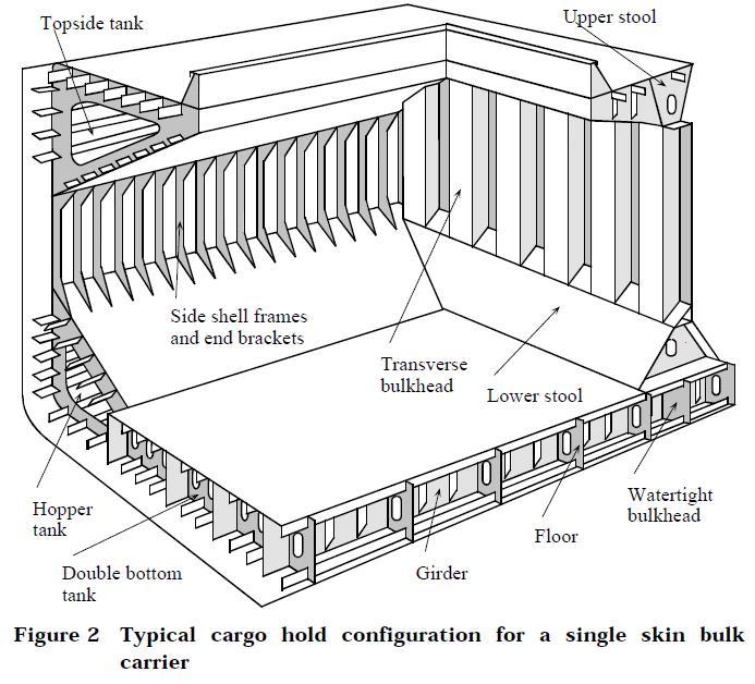 Marine Survey Practice: Surveyor Guide Notes for Bulk