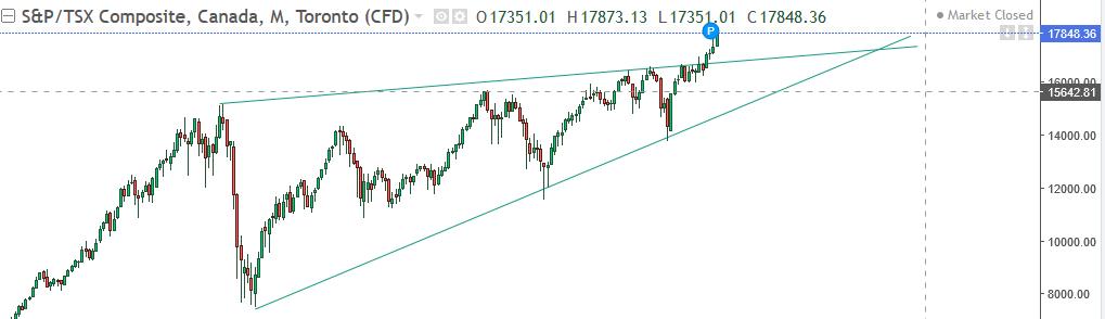TSX Chart | TSX trend prediction