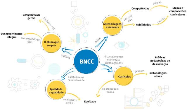 esquema BNCC