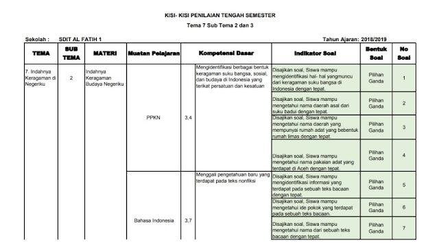 Kisi-kisi PTS Kelas 4 SD/MI: Tema 7 Subtema 2-3