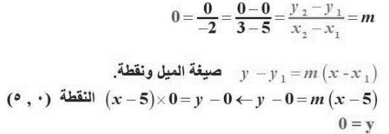 حل تحقق من فهمك لدرس صيغ معادلة المستقيم - التوازي والتعامد