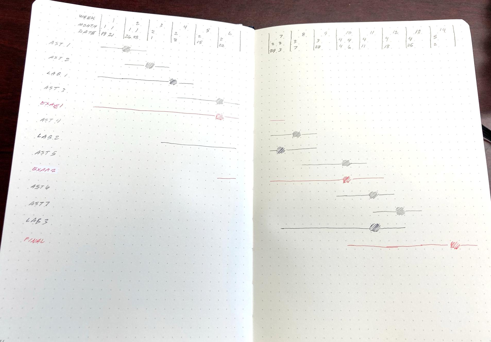 Class semester spread layout bullet journal