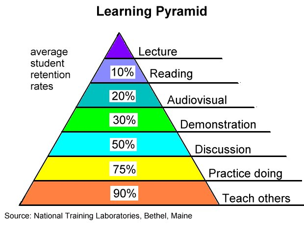 Learning should be interactive and enjoyable for students