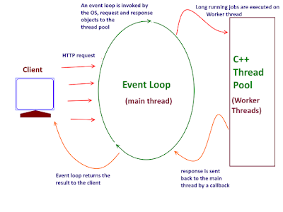 Event-loops