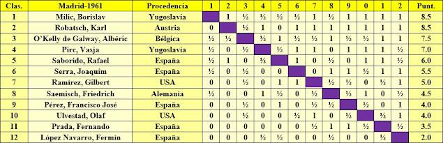 Clasificación del Torneo de Ajedrez Madrid-1961