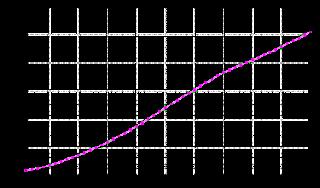 السكان والنمو الديمغرافي