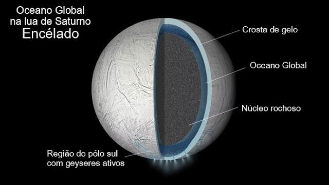Ilustração da parte interna de Encélado mostrando o oceano de água líquida global entre sua crosta e seu núcleo