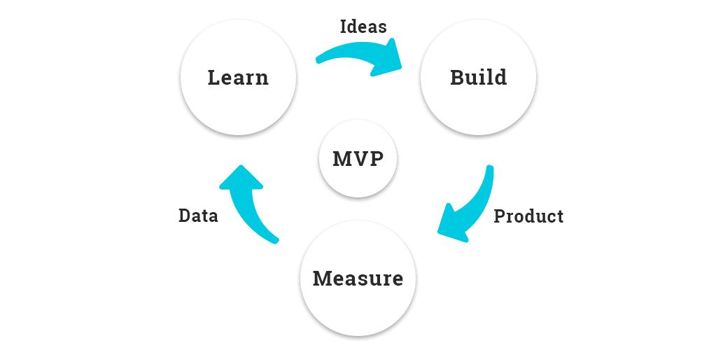 developing an MVP