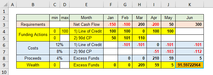 Simple ALM cash flow matching using Excel and R