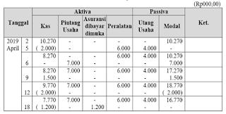 no 9 Asesmen Ekonomi SMA Latihan (UN) Program IPS (Bagian 3)