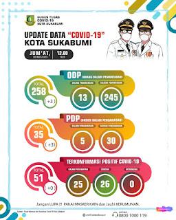 update data covid-19 Kota Sukabumi