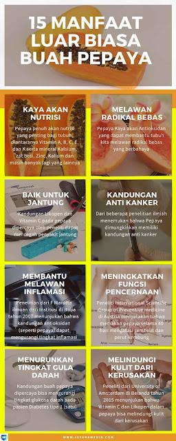 Manfaat Pepaya Untuk Kesehatan