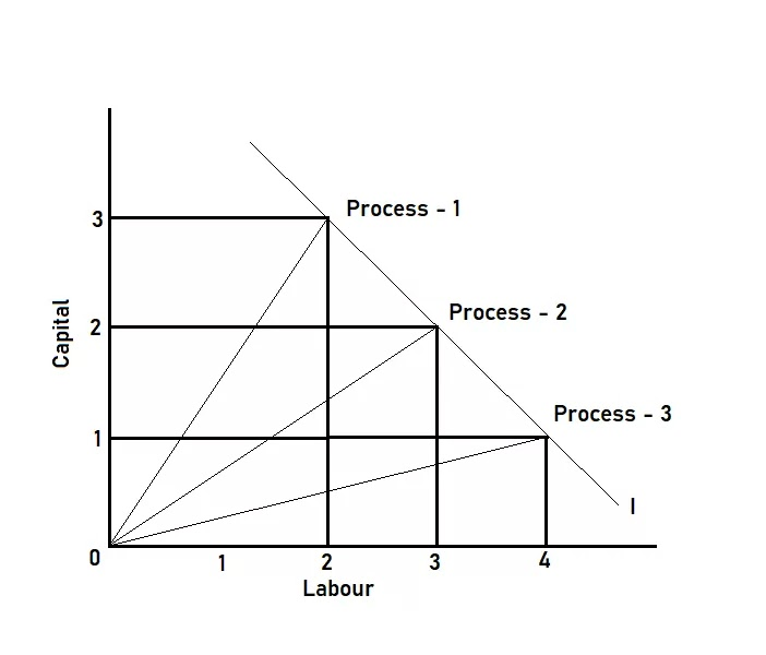 process of production - graphical representation with two factors of production