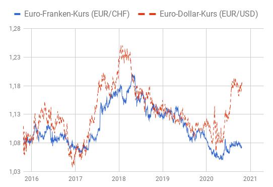 Kursentwicklung Euro - Schweizer Franken und Euro - US-Dollar 2015 bis 2020 aufeinander gelegt in Linienchart