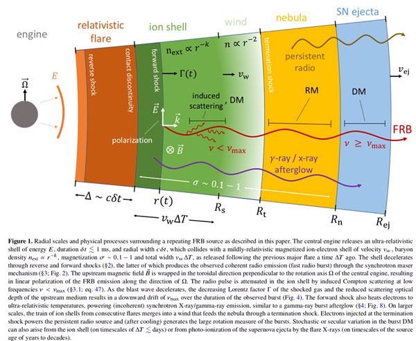 Fast Radio Bursts from decelerating relativistic blast waves (Source: Metzger, et al, 12 Mar 2019, arXiv:1902.01866v2)