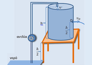 1ο Διαγώνισμα στη Φυσική Γ΄ σε όλη τη νέα ύλη.