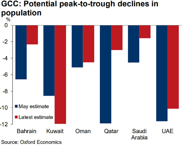 #UAE, #Dubai News: Gulf Expat Exodus to Ebb With Economic Rebound in #Qatar, #Saudi - Bloomberg