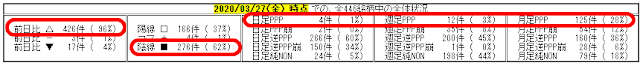2020/3/27(金) の 相場概況