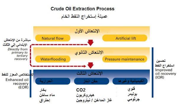 عملية استخراج النفط