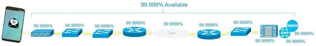 Cisco Prep, Cisco Guides, Cisco Learning, Cisco Tutorial and Material, Cisco Exam Prep