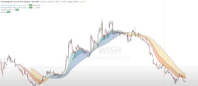 EMA Cloud Rainbow Stock Chart Ripster47