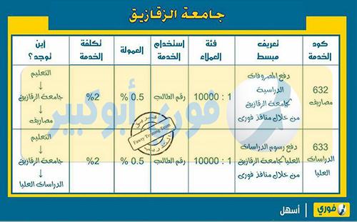 دفع مصروفات جامعة الزقازيق عن طريق منافذ فوري