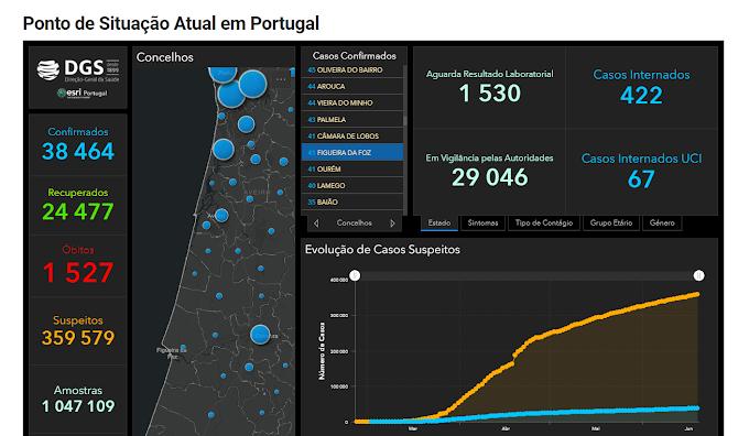 COVID-19: Portugal atingiu os 38 464 casos, Figueira da Foz sobe para 41 infectados