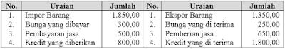 no 4 Asesmen Ekonomi SMA Latihan (UN) Program IPS (Bagian 3)