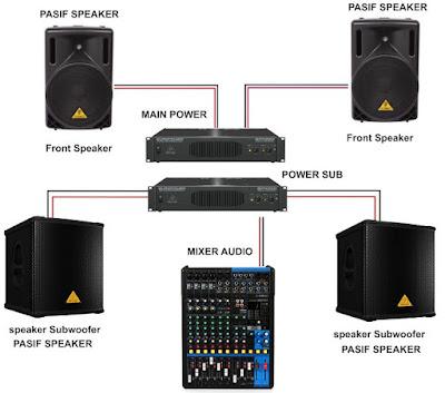 Perbedaan Audio Sistem Speaker Aktif dan Speaker Pasif