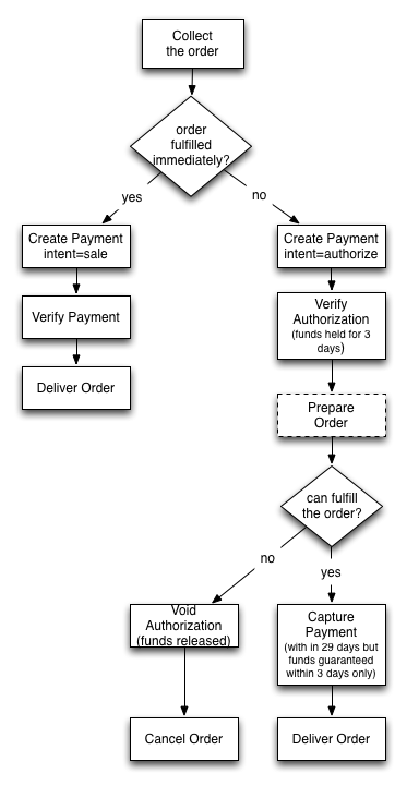 Phases Of A Commerce Transaction