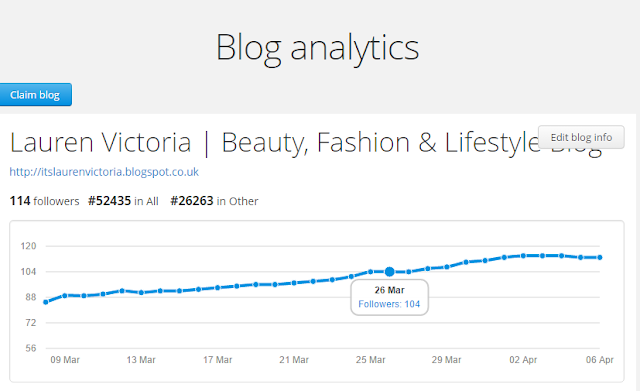 Getting The Most Out Of Bloglovin Stats