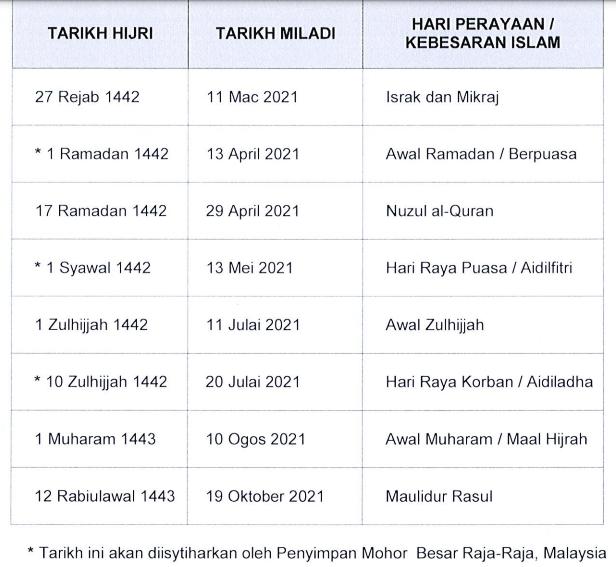 Tarikh-Tarikh Hari Penting Dalam Islam Tahun 2021