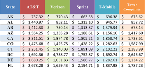 Cell Tower Average Lease Rates by State