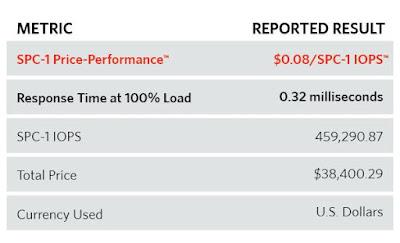 Datacore pulvérise le rapport Prix Performance des systèmes de stockage