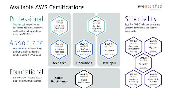 200 câu hỏi AWS Certified Solutions Architect Associate Exam SAA-C02