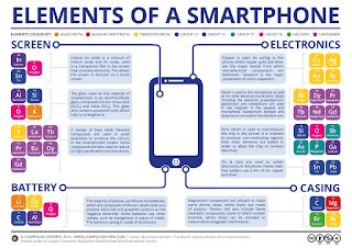 Mengapa kita perlu mendaur ulang Smartphone kita