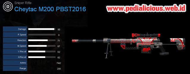 Detail Statistik Cheytac M200 PBST2016