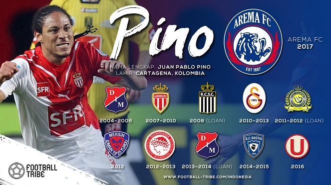 Juan Pablo Pino Arema : Kiddle.ID