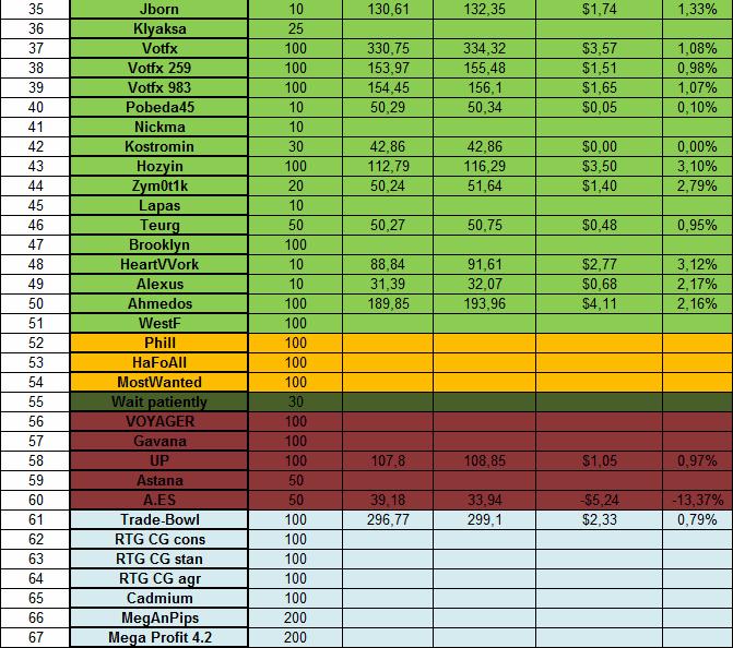 Доходность инвестиций в ПАММ-счета за 17.02.14 - 23.02.14 2