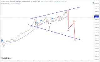 DOW broadening wedge pattern