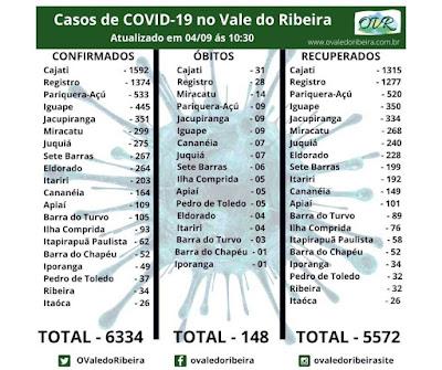 Vale do Ribeira soma 6334 casos positivos, 5572  recuperados e 148 mortes do Coronavírus - Covid-19
